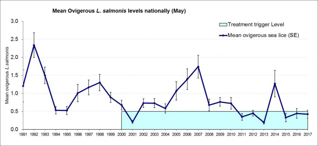 Salmon and Sea Trout Data - Sea Lice